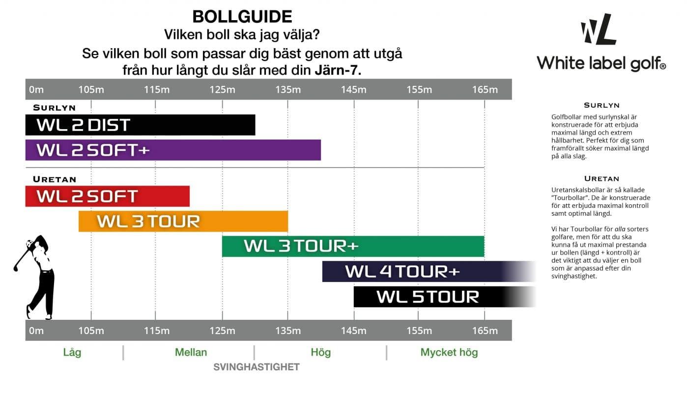 White Label Golfs Bollguide för 2020. Välj boll efter hur långt du slår med Järn7: WL 2 DIST = 0m-130m. WL 2 SOFT+ = 0m-140m. WL 2 SOFT = 0m-120m. WL 3 TOUR = 100m-135m. WL 3 TOUR+ = 125m-165m. WL 4 TOUR+ = 140m-165+m. WL 5 TOUR = 145m-165+m.
